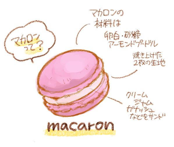 マカロンとはどんなお菓子?イラスト解説